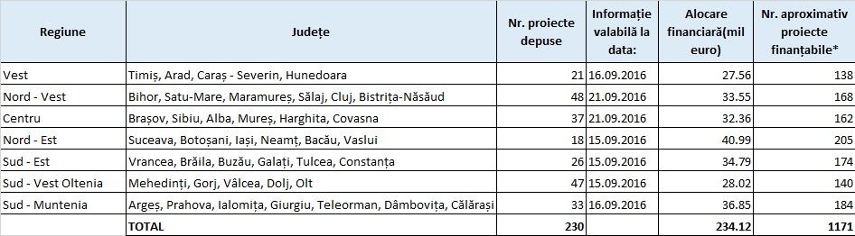 POR: Câte proiecte s-au depus pe apelul pentru microîntreprinderi la aproape două luni de la deschiderea apelului